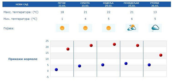 Prognoza za Novi Sad u narednih 5 dana