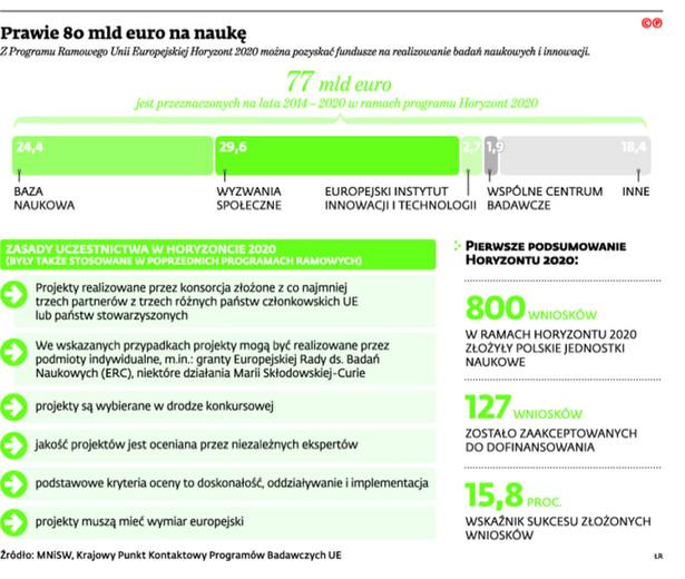 Prawie 80 mld euro na naukę