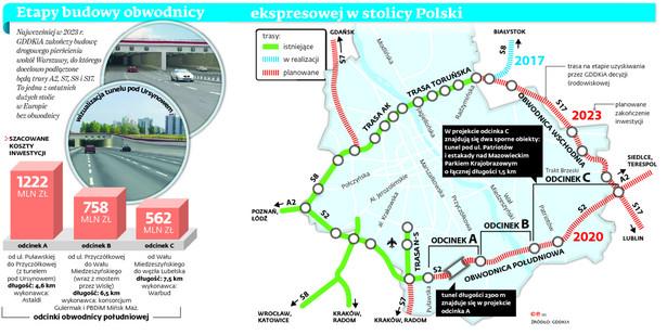 Etapy budowy obwodnicy ekspresowej w stolicy Polski