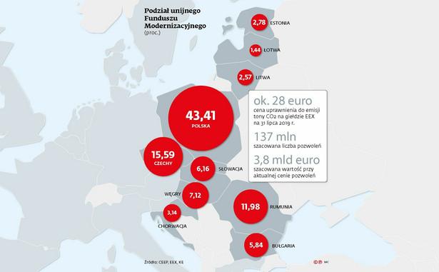 Podział unijnego Funduszu Modernizacyjnego