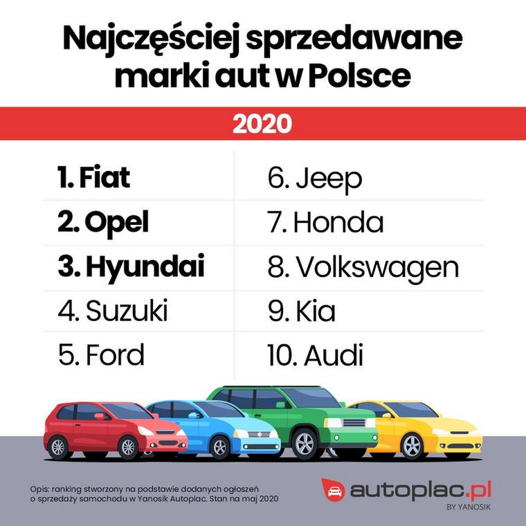 Najczęściej sprzedawane auta w Polsce
