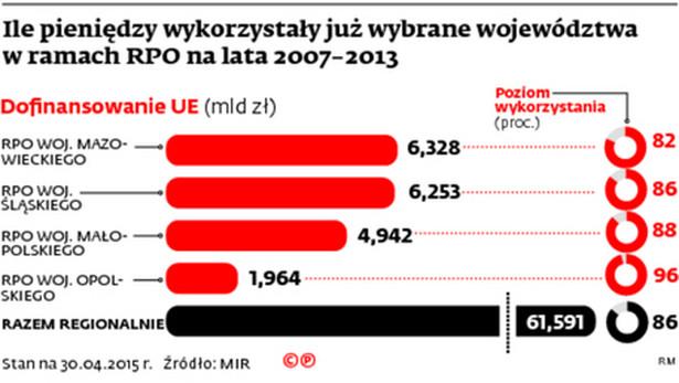 Ile pieniędzy wykorzystały już wybrane województwa w ramach RPO na lata 2007-2013