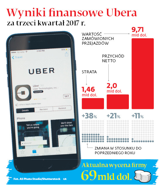 Wyniki finansowe Ubera za trzeci kwartał 2017 r.