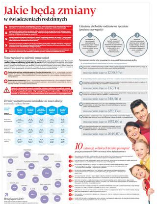 Jakie będą zmiany w świadczeniach rodzinnych