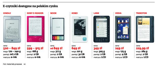 E-czynniki dostępne na polskim rynku