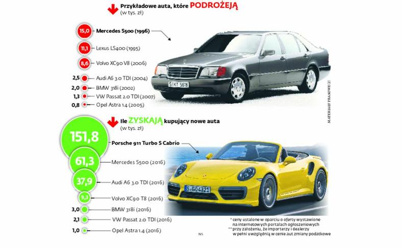 Nowy podatek akcyzowy obniży cenę luksusowych limuzyn, podrożeją starsze auta. INFOGRAFIKA