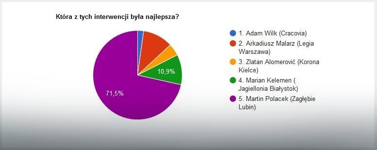 Wyniki głosowania na najlepszą interwencję 2. kolejki