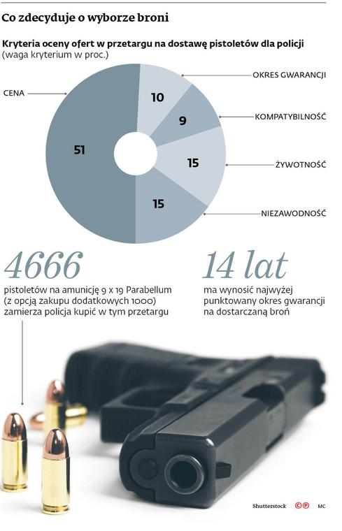 Co decyduje o wyborze broni