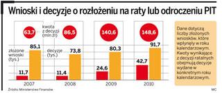 Podatnicy mają problem. Urzędy skarbowe niechętnie rozkładają PIT za 2010 r. na raty