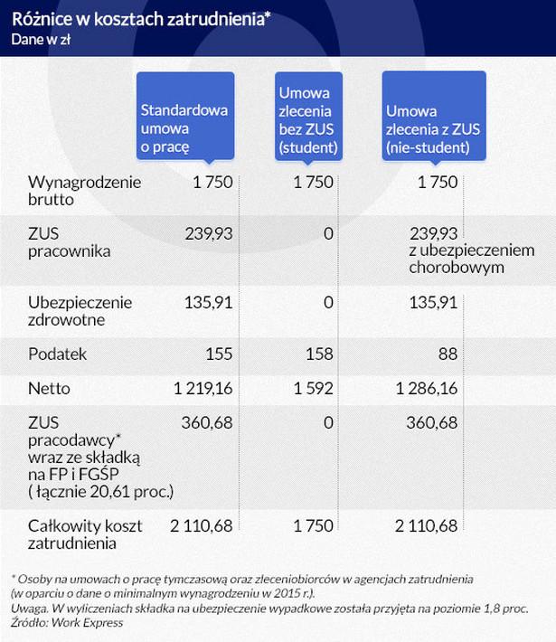 Różnice w kosztach zatrudnienia, infografika: Dariusz Gąszczyk