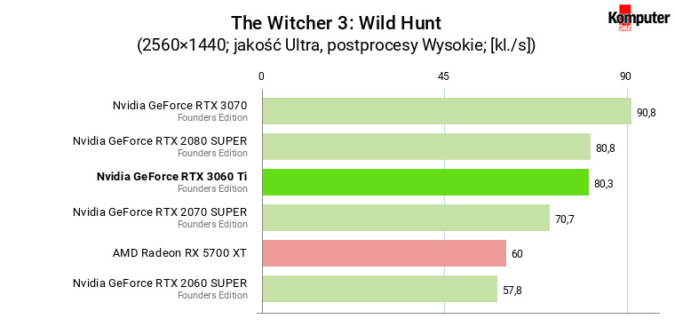 Nvidia GeForce RTX 3060 Ti FE – The Witcher 3 Wild Hunt WQHD
