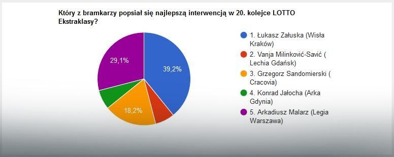 Wyniki głosowania na najlepszą interwencję 20. kolejki LOTTO Ekstraklasy