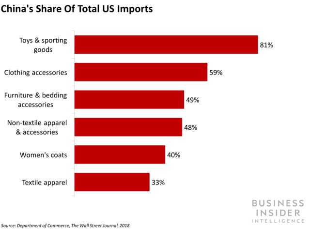 China's Share of Total US Import