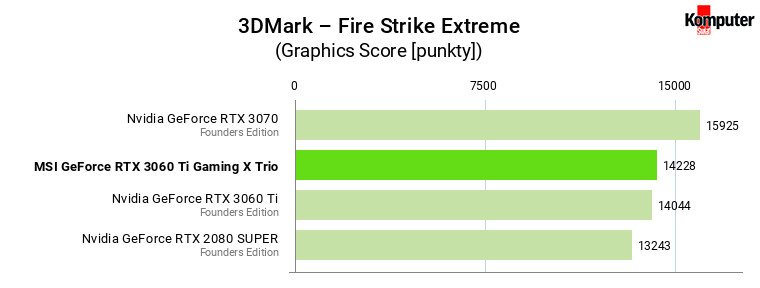 MSI GeForce RTX 3060 Ti Gaming X Trio – 3DMark – Fire Strike Extreme
