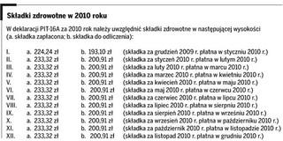 Karta podatkowa: kto i kiedy składa PIT-16A