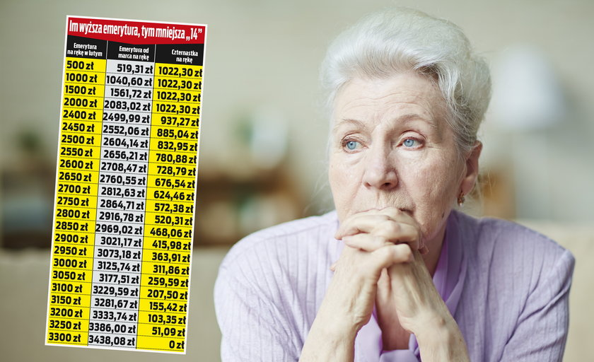 Czternaste emerytury