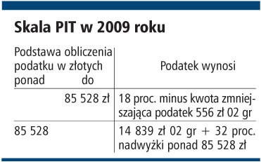 Skala PIT w 2009 roku