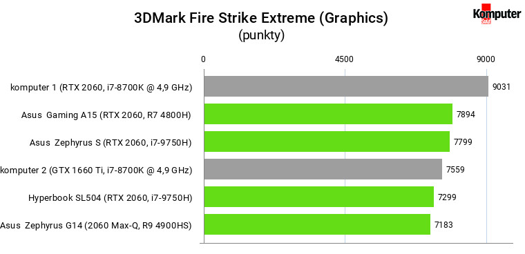 3DMark Fire Strike Extreme (Graphics) – RTX 2060 mobile vs desktop