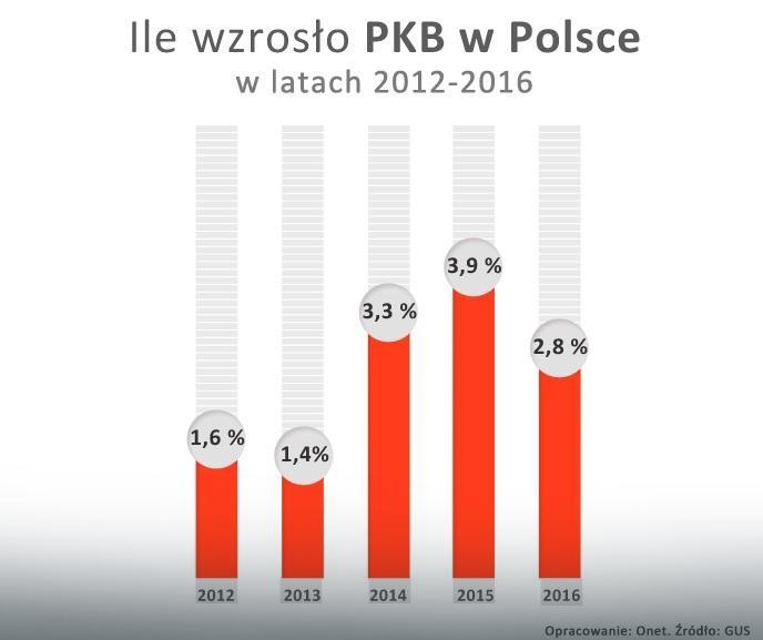 Wzrost PKB w Polsce w latach 2012-2016