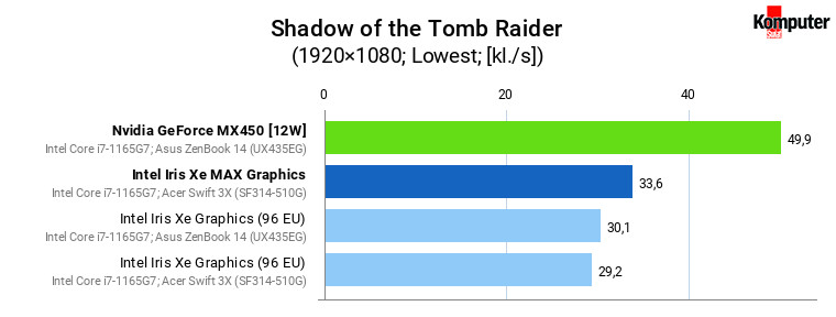 Iris Xe vs Iris Xe MAX vs GeForce MX450 – Shadow of the Tomb Raider