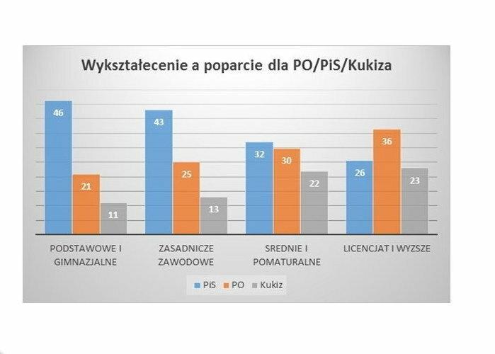 Wykształcenie wyborców, fot. tajnikipolityki