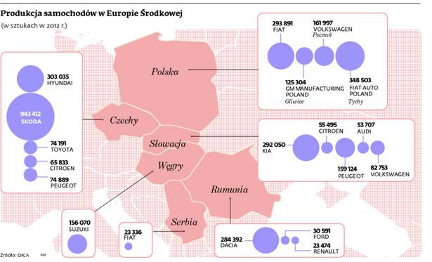 Produkcja samochodów w Europie Środkowej