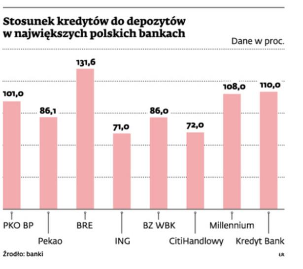 Stosunek kredytów do depozytów w największych polskich bankach