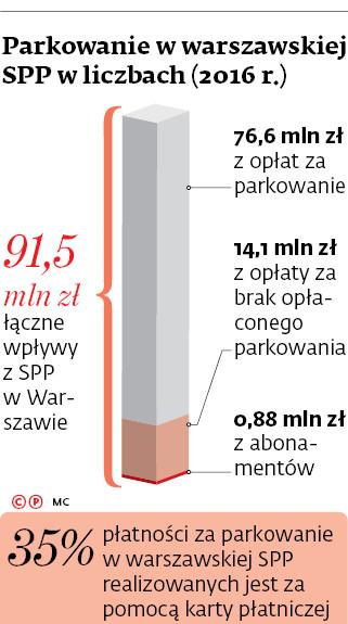 Parkowanie w warszawskiej SPP w liczbach (2016r.)