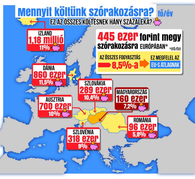 33e2534c97 Térképünk azt mutatja, hogy melyik országban mennyit költenek átlagosan  évente szórakozásra, és ez mekkora része a háztartások összes költésének /  Grafika: ...