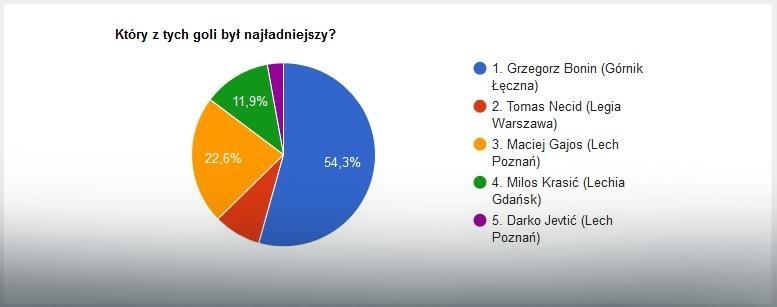 EkstraGol 30. kolejka - wyniki