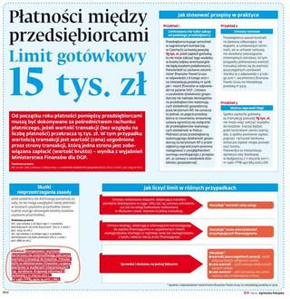 Płatności między przedsiębiorcami: Limit gotówkowy 15 tys. zł