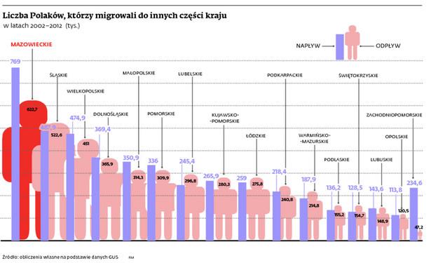 Liczba Polaków, którzy migrowali do innych części kraju