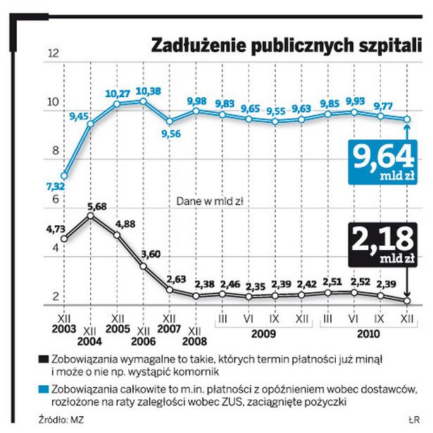 Zadłużenie publicznych szpitali