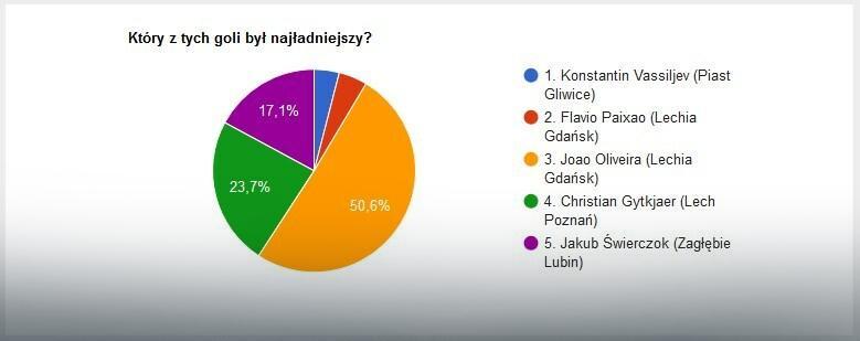Wyniki głosowania na EkstraGola 21. kolejki