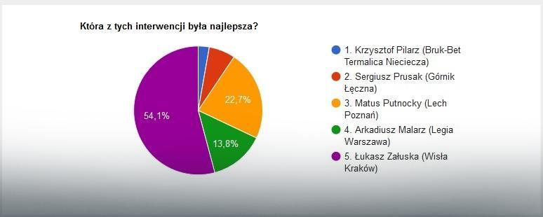 Wyniki głosowania na najlepszą interwencję 26. kolejki Ekstraklasy
