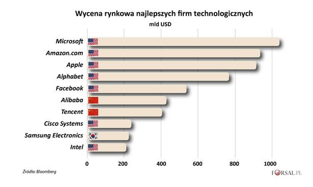 Punkt dla USA Najcenniejsze firmy technologiczne na świecie pochodzą głównie z USA. W pierwszej dziesiątce aż siedem to koncerny ze Stanów Zjednoczonych, z wiodącymi graczami w dziedzinie oprogramowania, smartfonów, handlu elektronicznego, wyszukiwarek i sieci społecznościowych. W ciągu ostatnich pięciu lat chiński sektor technologiczny dynamicznie rósł. Dzięki temu firmy takie jak Tencent i Alibaba wskoczyły do czołówki światowych potentatów. Kapitalizacja spółek jest nie tylko miarą tego, jak rynek wycenia te firmy, ale także pokazuje ich finansową siłę, potrzebną do dokonywania przejęć, zatrudniania najlepszych specjalistów, pozyskiwania kapitału i inwestowania w nowe rozwiązania technologiczne.