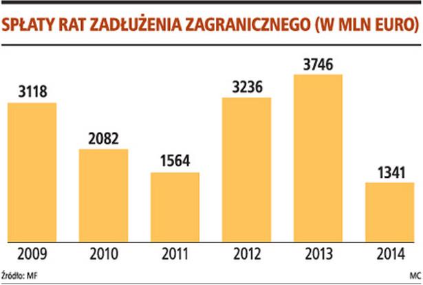 Spłaty rat zadłużenia zagranicznego (w mln euro)