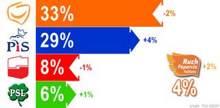 Najlepszy wynik PiS w sondażach w tym roku: od PO dzieli go tylko 7 pkt proc.