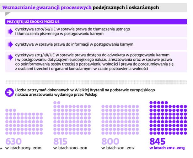 Wzmacianie gwarancji procesowych podejrzanych i oskarżonych