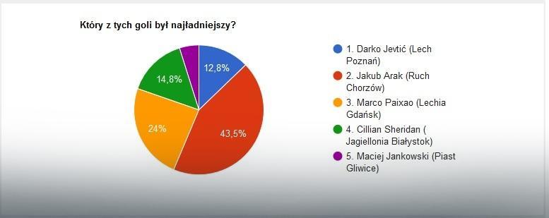 EkstraGol 31. kolejka - wyniki