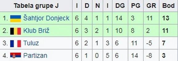 Tabela Lige Evrope iz sezone 2009/2010