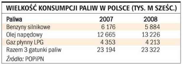 Wielkość konsumpcji paliw w Polsce
