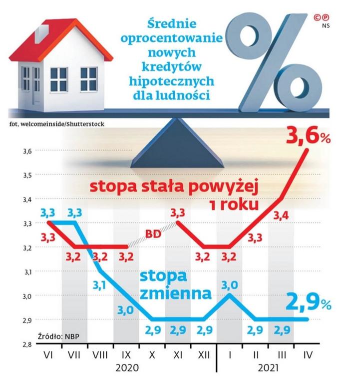 Średnie oprocentowanie nowych kredytów hipotecznych dla ludności