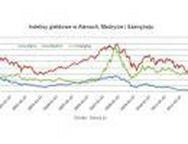 Indeksy giełdowe w Atenach, Madrycie i Szanghaju, źródło: Open Finance