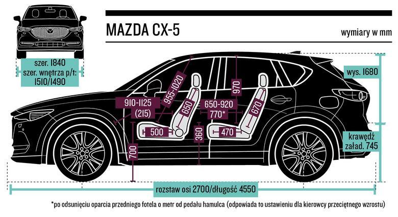 Wymiary Mazdy CX-5