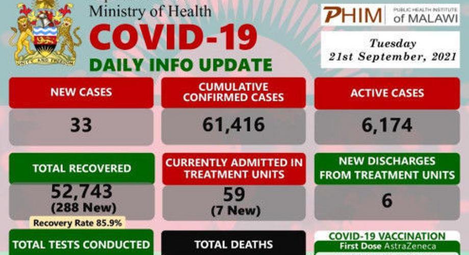 Coronavirus - Malawi: COVID-19 Daily Info Update (21 September 2021) | Pulse Nigeria