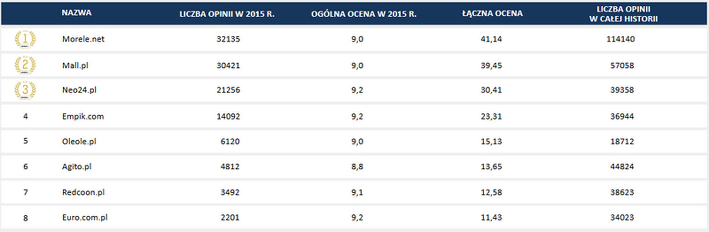 Ranking Sklepów Internetowych W Polsce 2016
