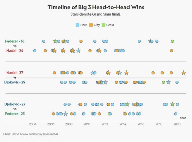 Hronologija međusobnih pobeda