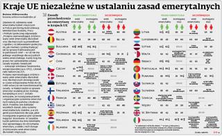 Oto, jak wyglądają zasady przechodzenia na emeryturę w krajach UE