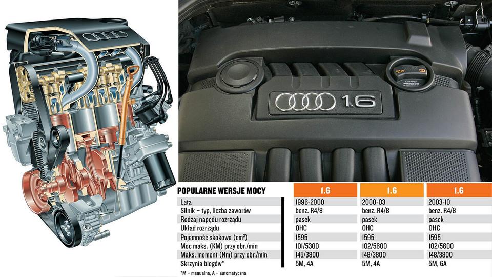 Które Silniki W Audi Są Najlepsze